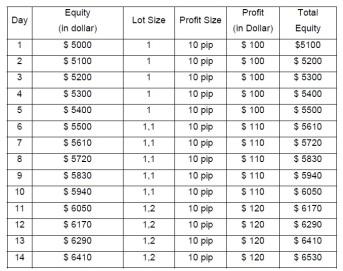 5000-dolar-jadi-10000-dolar-belajar-forex-malang