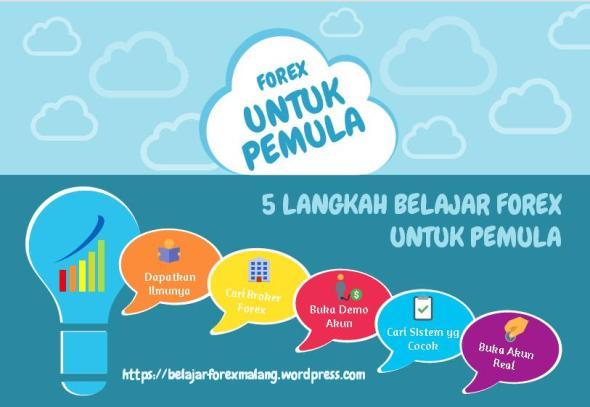 Belajar Forex Untuk Pemula DI Malang | Belajar Forex Malang | Belajar Forex 2015