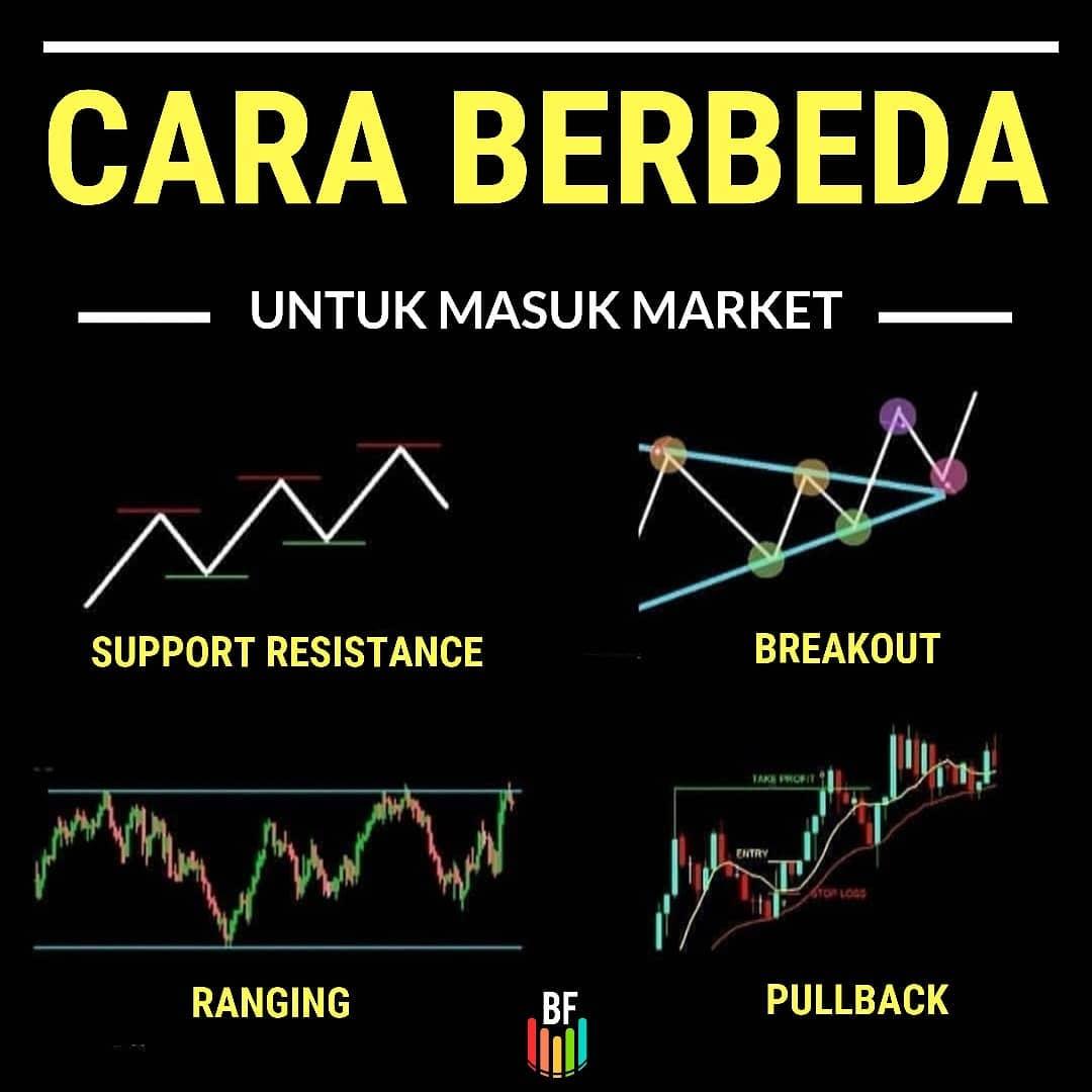 Belajar Forex Di Malang - Jurus Ampuh Forex 3: Jangan Trading Forex Sebelum Memahami Panduan Ini!